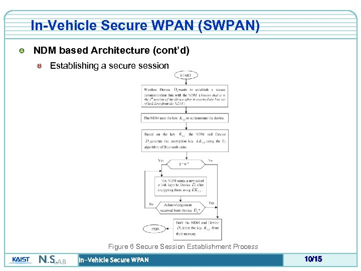 In-Vehicle Secure WPAN (SWPAN) NDM based Architecture (cont'd) Establishing a secure session Figure 6