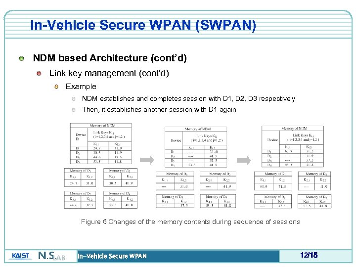 In-Vehicle Secure WPAN (SWPAN) NDM based Architecture (cont'd) Link key management (cont'd) Example NDM