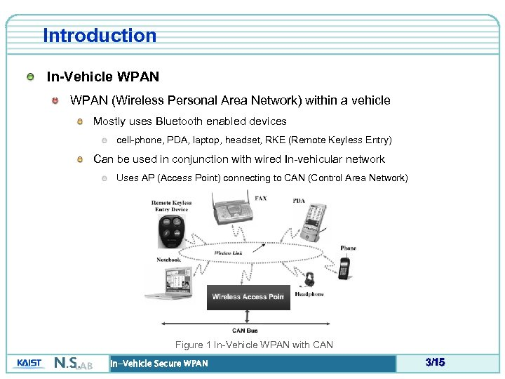 Introduction In-Vehicle WPAN (Wireless Personal Area Network) within a vehicle Mostly uses Bluetooth enabled