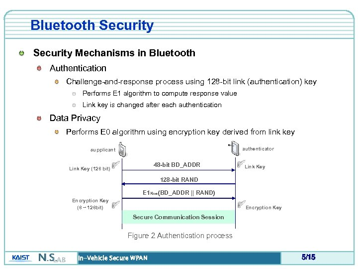 Bluetooth Security Mechanisms in Bluetooth Authentication Challenge-and-response process using 128 -bit link (authentication) key