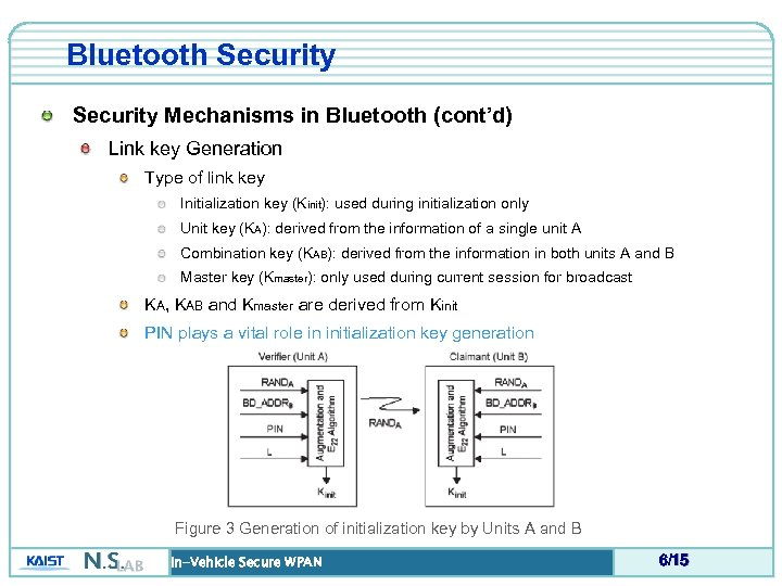 Bluetooth Security Mechanisms in Bluetooth (cont'd) Link key Generation Type of link key Initialization