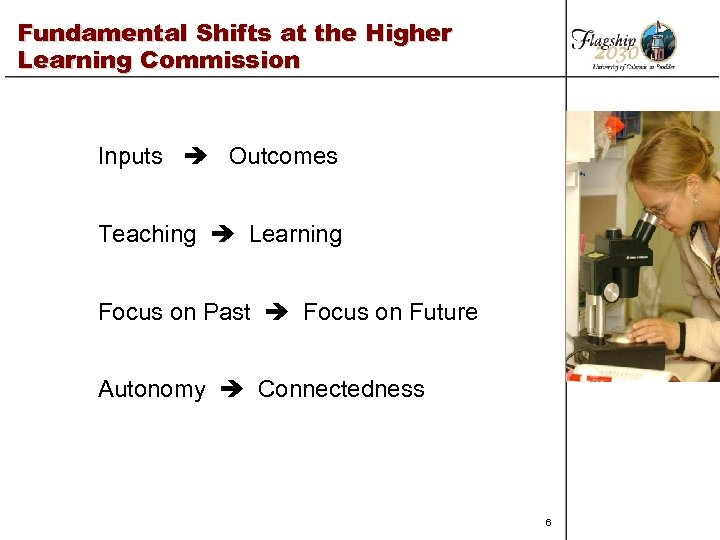 Fundamental Shifts at the Higher Learning Commission Inputs Outcomes Teaching Learning Focus on Past