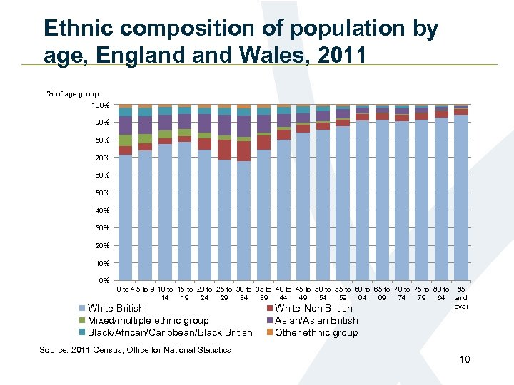 Ethnic composition of population by age, England Wales, 2011 % of age group 100%