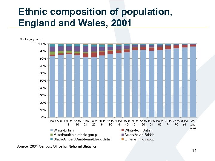 Ethnic composition of population, England Wales, 2001 % of age group 100% 90% 80%