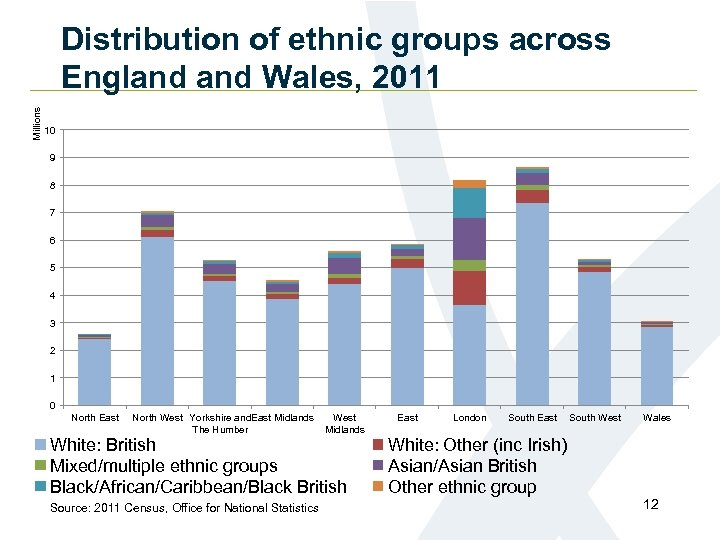 Millions Distribution of ethnic groups across England Wales, 2011 10 9 8 7 6