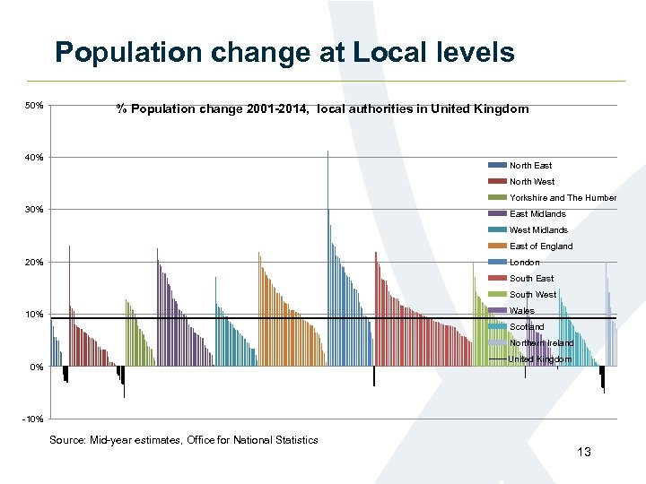 Population change at Local levels 50% % Population change 2001 -2014, local authorities in