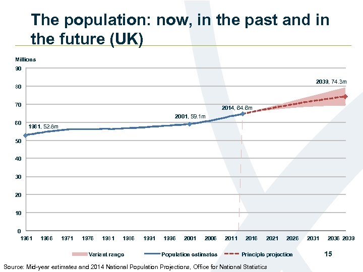 The population: now, in the past and in the future (UK) Millions 90 2039,