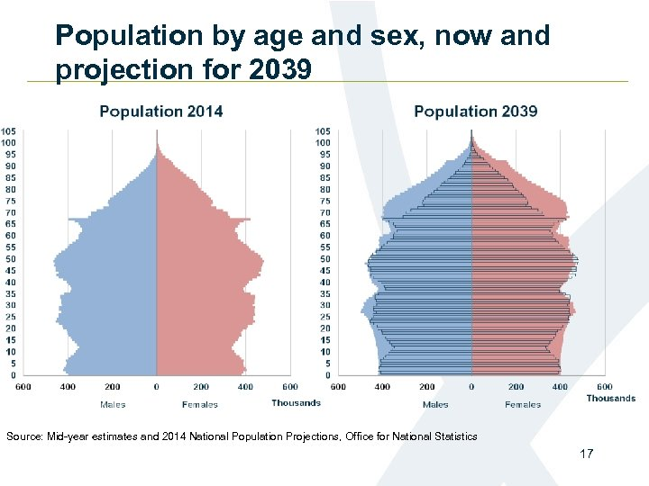 Population by age and sex, now and projection for 2039 Source: Mid-year estimates and