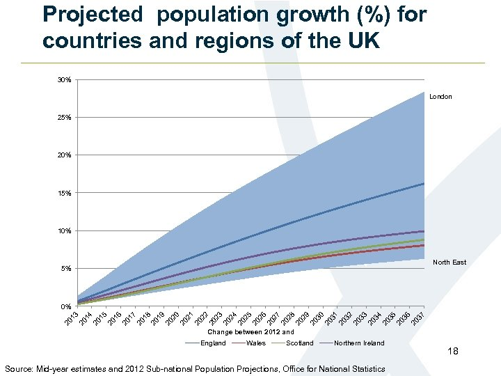 Projected population growth (%) for countries and regions of the UK 30% London 25%