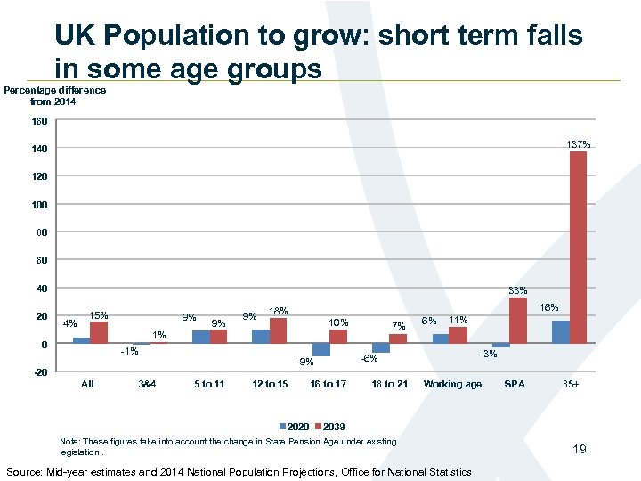 UK Population to grow: short term falls in some age groups Percentage difference from