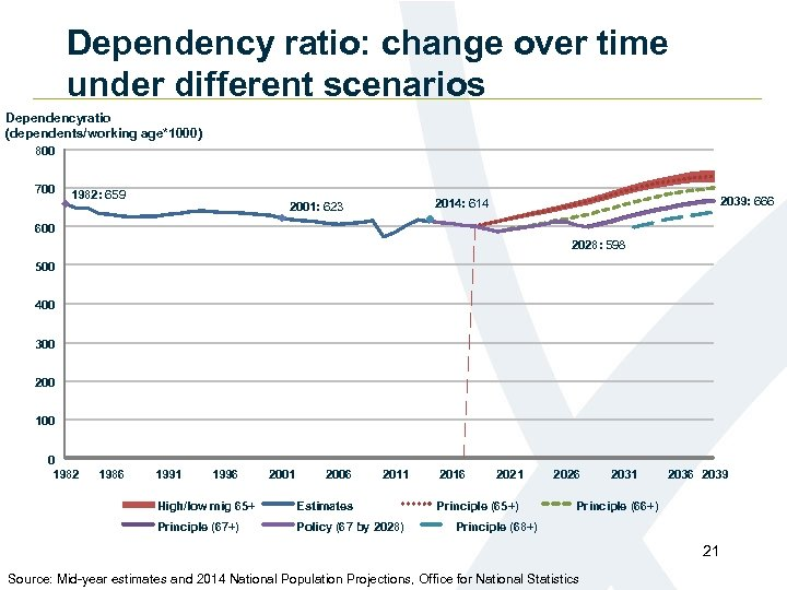 Dependency ratio: change over time under different scenarios Dependencyratio (dependents/working age*1000) 800 700 1982: