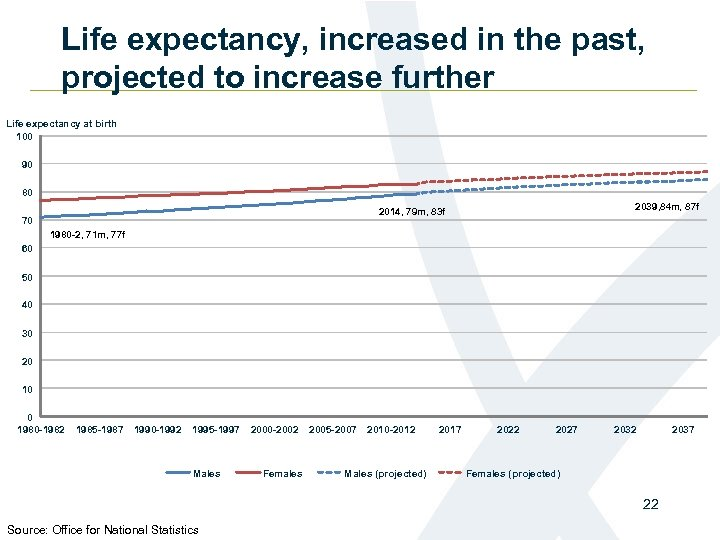 Life expectancy, increased in the past, projected to increase further Life expectancy at birth