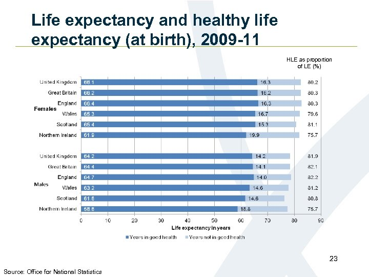 Life expectancy and healthy life expectancy (at birth), 2009 -11 HLE as proportion of