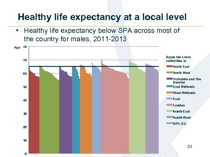 Healthy life expectancy at a local level • Healthy life expectancy below SPA across