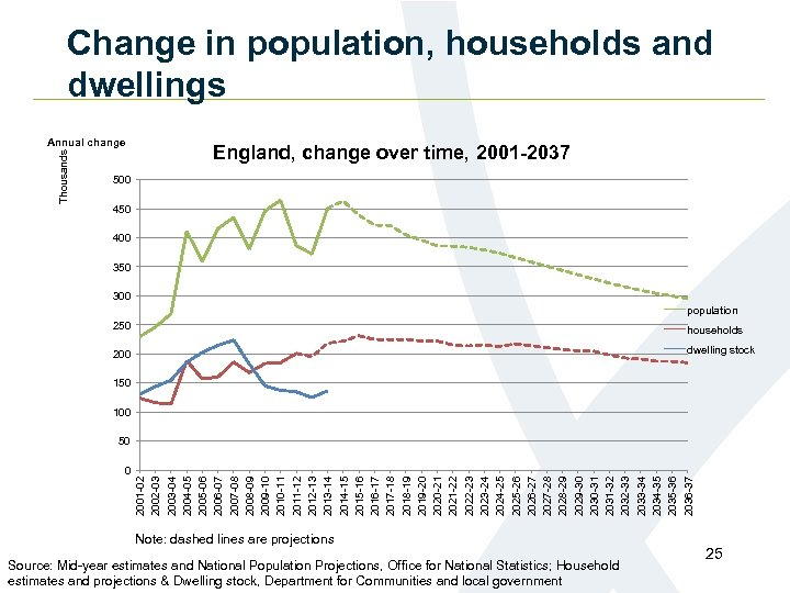Change in population, households and dwellings Thousands Annual change England, change over time, 2001