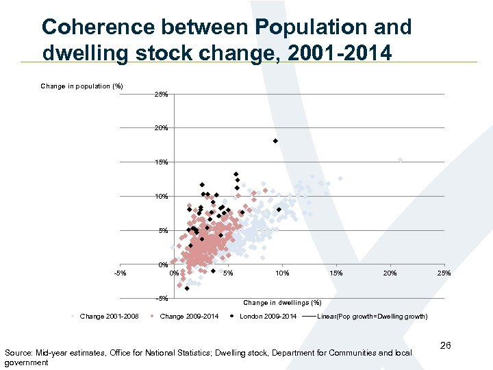 Coherence between Population and dwelling stock change, 2001 -2014 Change in population (%) 25%
