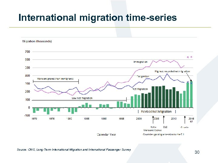 International migration time-series Source: ONS, Long-Term International Migration and International Passenger Survey 30