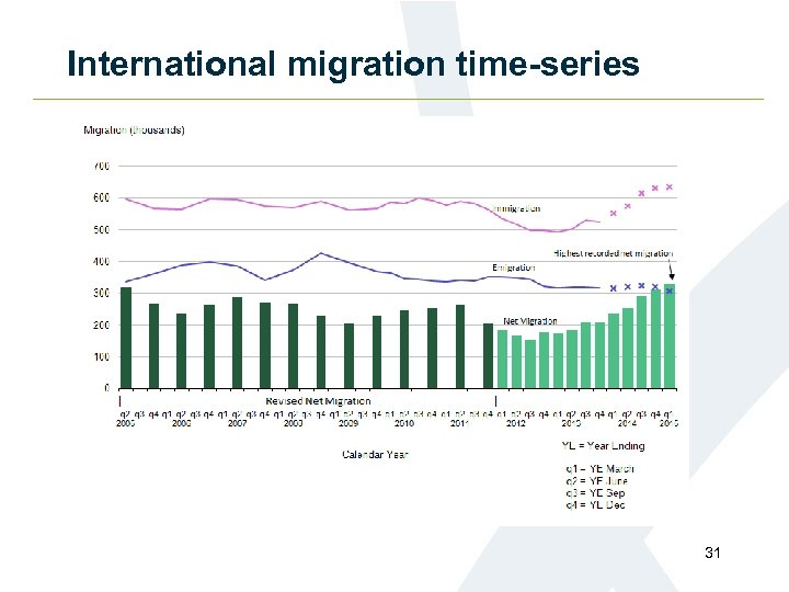 International migration time-series 31