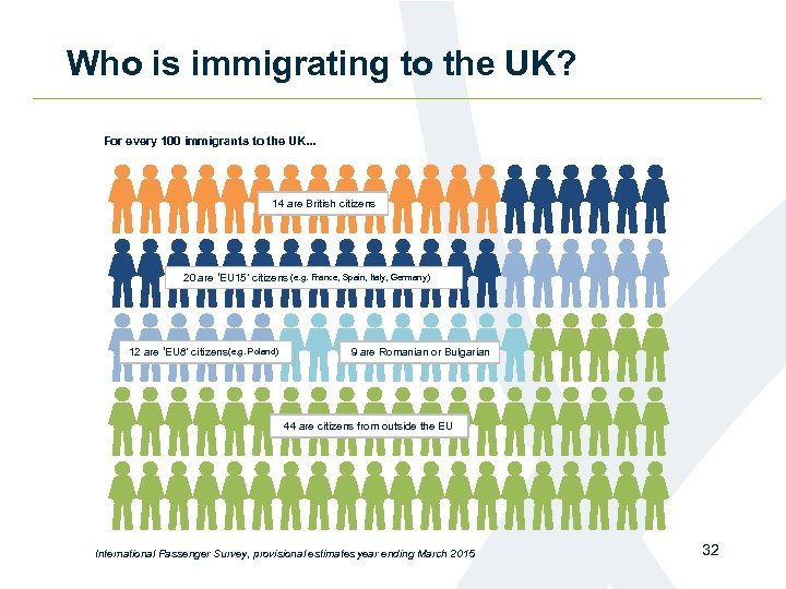 Who is immigrating to the UK? For every 100 immigrants to the UK. .