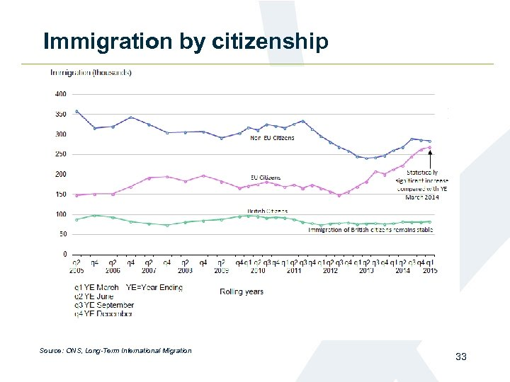Immigration by citizenship Source: ONS, Long-Term International Migration 33
