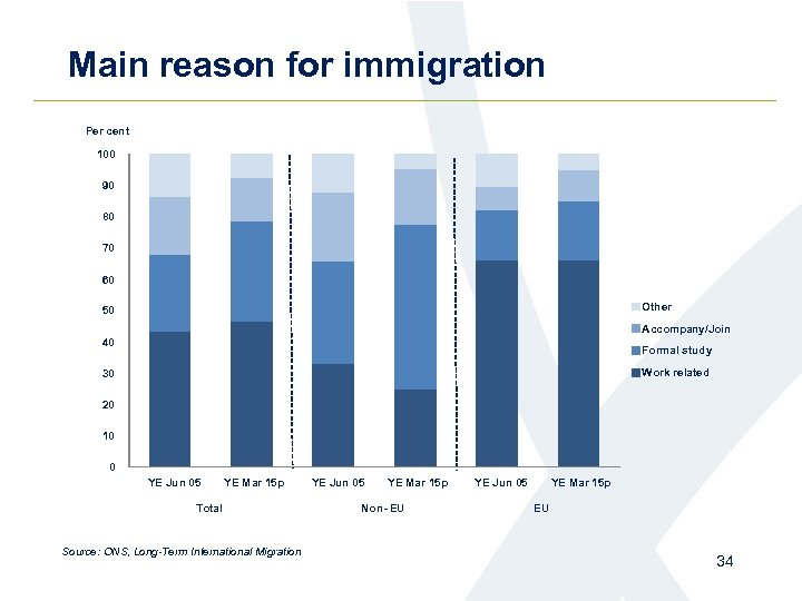 Main reason for immigration Per cent 100 90 80 70 60 Other 50 Accompany/Join