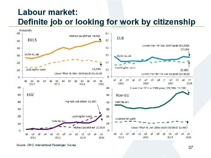 Labour market: Definite job or looking for work by citizenship Source: ONS, International Passenger