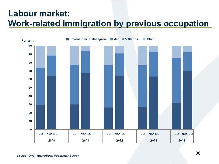 Labour market: Work-related immigration by previous occupation Professional & Managerial Per cent Manual &