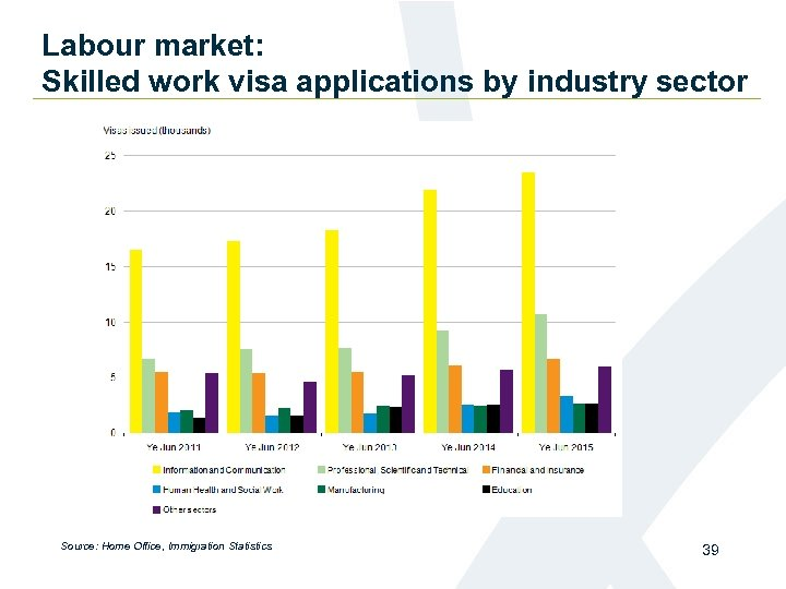 Labour market: Skilled work visa applications by industry sector Source: Home Office, Immigration Statistics