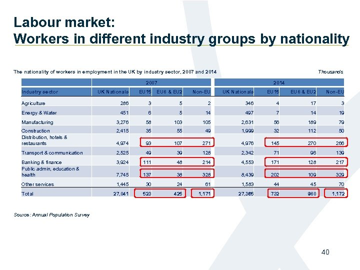 Labour market: Workers in different industry groups by nationality Thousands The nationality of workers