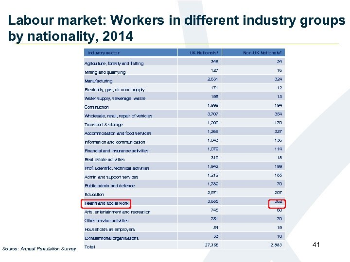 Labour market: Workers in different industry groups by nationality, 2014 Industry sector UK Nationals