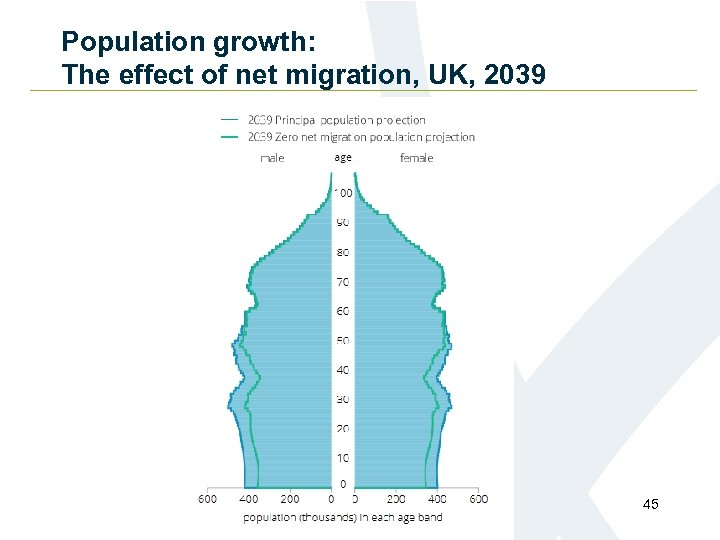 Population growth: The effect of net migration, UK, 2039 45