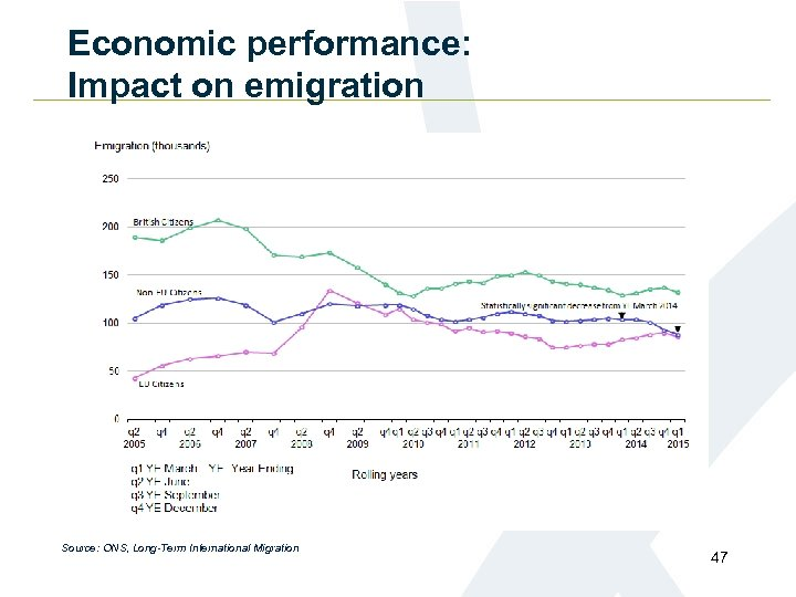 Economic performance: Impact on emigration Source: ONS, Long-Term International Migration 47