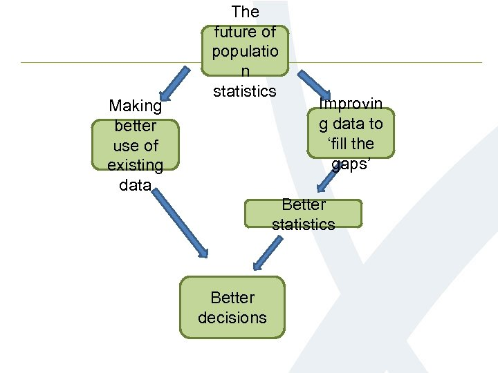 Making better use of existing data The future of populatio n statistics Improvin g