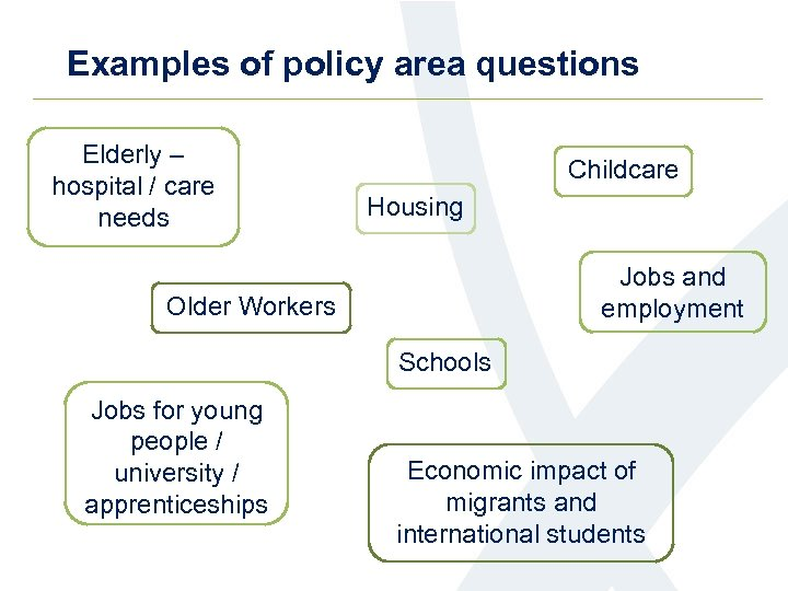 Examples of policy area questions Elderly – hospital / care needs Childcare Housing Jobs
