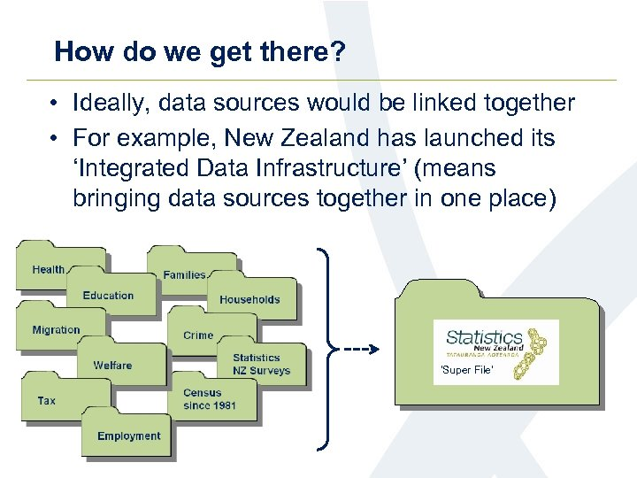 How do we get there? • Ideally, data sources would be linked together •