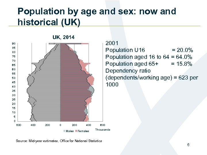 Population by age and sex: now and historical (UK) UK, 2014 2001 Population U