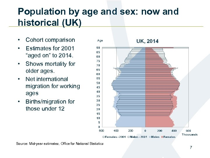 Population by age and sex: now and historical (UK) • Cohort comparison • Estimates