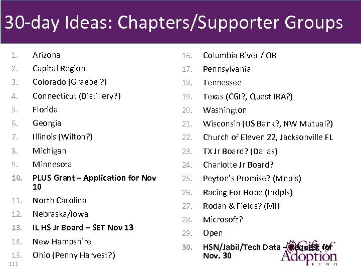 30 -day Ideas: Chapters/Supporter Groups 1. Arizona 16. Columbia River / OR 2. Capital