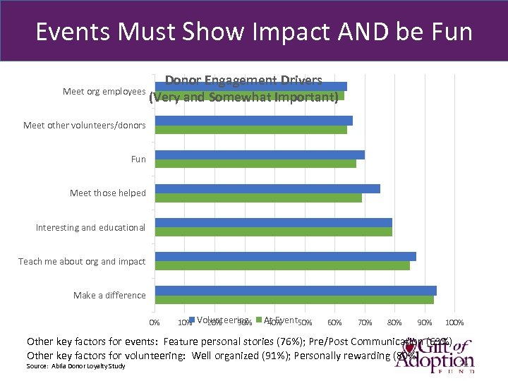 Events Must Show Impact AND be Fun Donor Engagement Drivers Meet org employees (Very