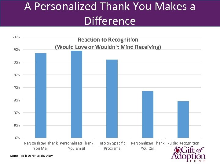 A Personalized Thank You Makes a Difference 80% Reaction to Recognition (Would Love or