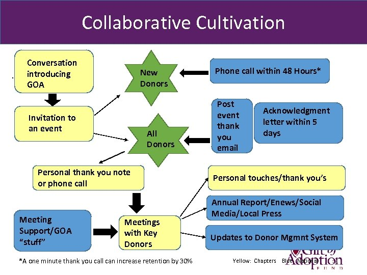 Collaborative Cultivation . Conversation introducing GOA New Donors Invitation to an event All Donors