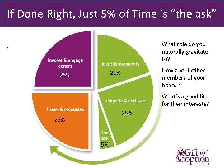 "If Done Right, Just 5% of Time is ""the ask"" What role do you"