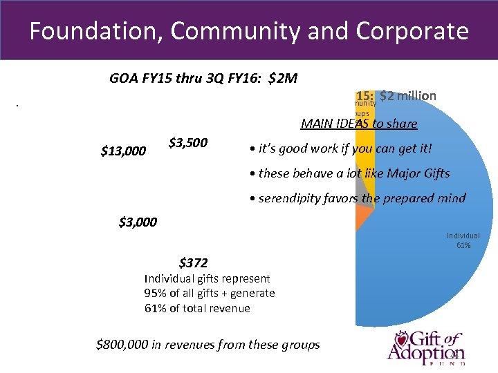 Foundation, Community and Corporate GOA FY 15 thru 3 Q FY 16: $2 M
