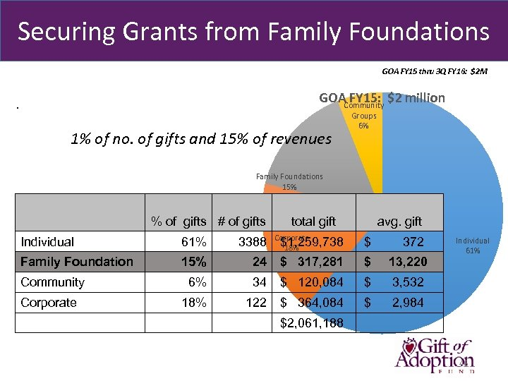 Securing Grants from Family Foundations GOA FY 15 thru 3 Q FY 16: $2