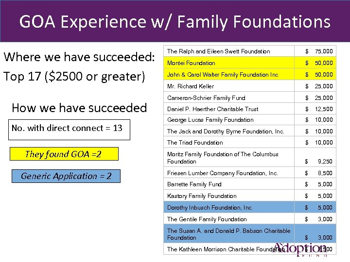 GOA Experience w/ Family Foundations Where we have succeeded: Top 17 ($2500 or greater)