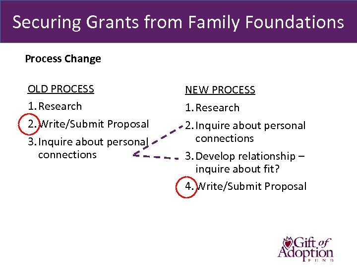 Securing Grants from Family Foundations Process Change OLD PROCESS 1. Research 2. Write/Submit Proposal