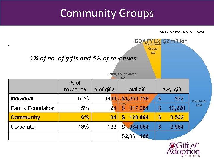 Community Groups GOA FY 15 thru 3 Q FY 16: $2 M GOACommunity $2