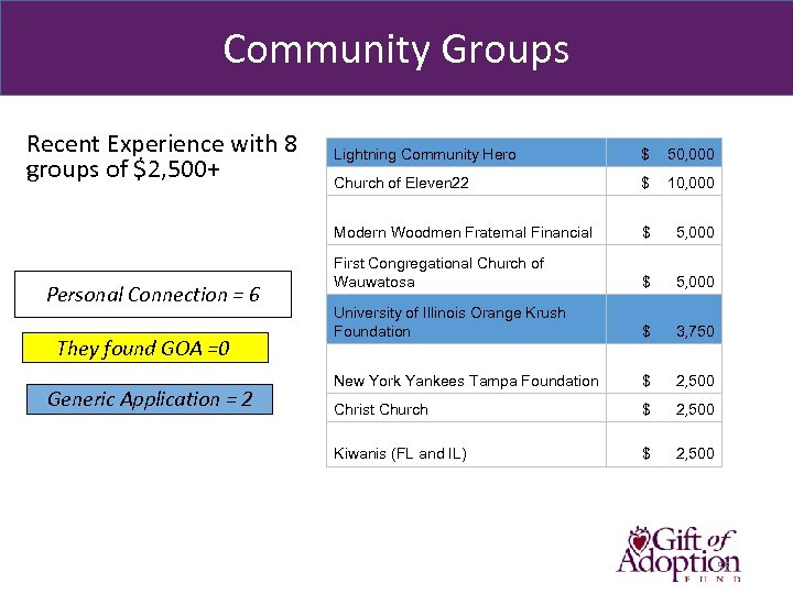 Community Groups Recent Experience with 8 . groups of $2, 500+ They found GOA