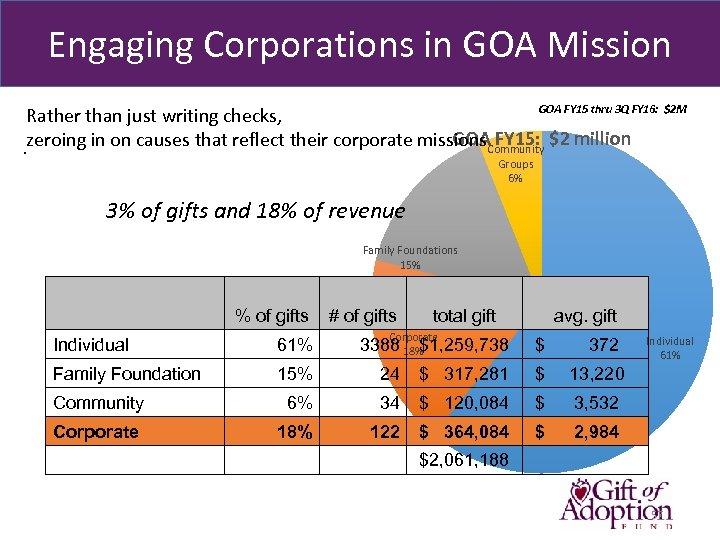 Engaging Corporations in GOA Mission GOA FY 15 thru 3 Q FY 16: $2