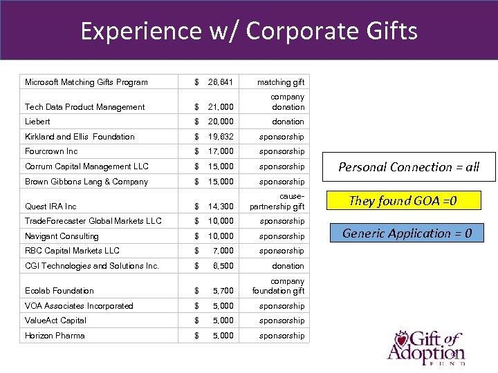 Experience w/ Corporate Gifts Microsoft Matching Gifts Program $ 26, 641 matching gift Tech